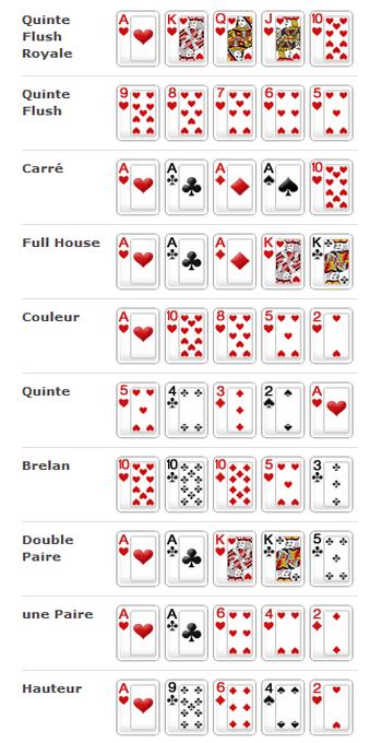 rappel du classement des mains et des cartes au poker